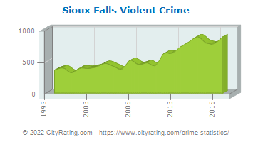 Sioux Falls Violent Crime