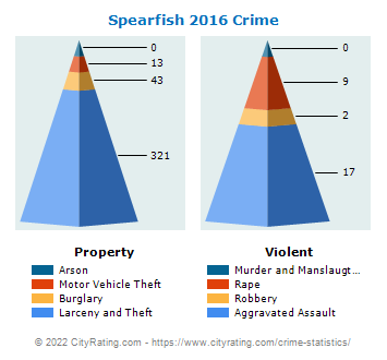 Spearfish Crime 2016