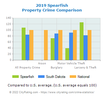 Spearfish Property Crime vs. State and National Comparison