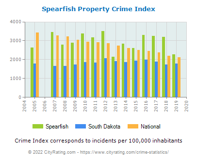 Spearfish Property Crime vs. State and National Per Capita