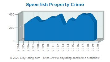 Spearfish Property Crime