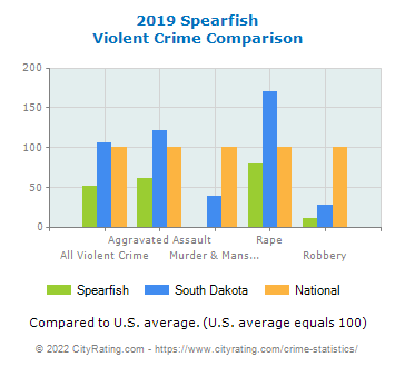Spearfish Violent Crime vs. State and National Comparison