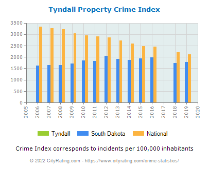 Tyndall Property Crime vs. State and National Per Capita