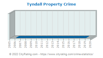 Tyndall Property Crime