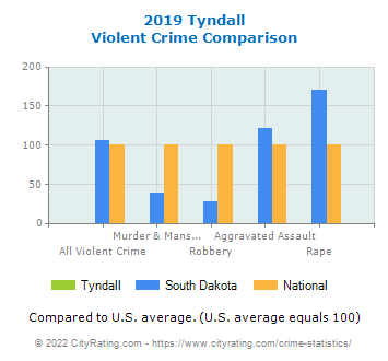 Tyndall Violent Crime vs. State and National Comparison