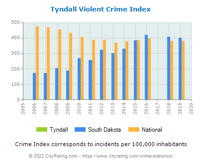 Tyndall Violent Crime vs. State and National Per Capita