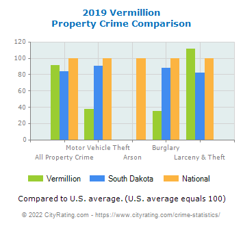 Vermillion Property Crime vs. State and National Comparison