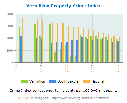 Vermillion Property Crime vs. State and National Per Capita