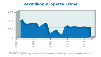 Vermillion Property Crime