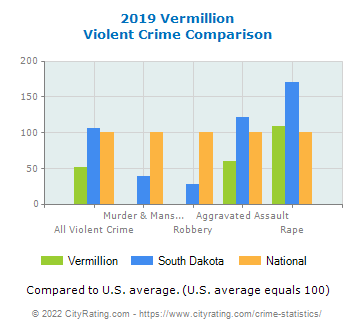 Vermillion Violent Crime vs. State and National Comparison