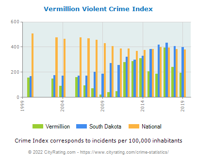 Vermillion Violent Crime vs. State and National Per Capita
