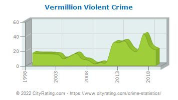 Vermillion Violent Crime