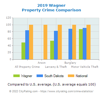 Wagner Property Crime vs. State and National Comparison