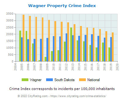 Wagner Property Crime vs. State and National Per Capita