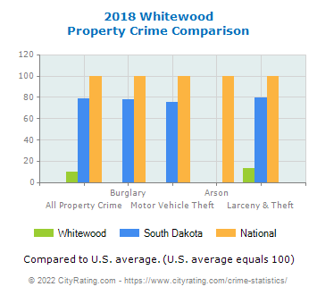 Whitewood Property Crime vs. State and National Comparison