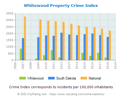 Whitewood Property Crime vs. State and National Per Capita