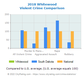 Whitewood Violent Crime vs. State and National Comparison