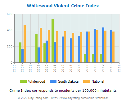 Whitewood Violent Crime vs. State and National Per Capita