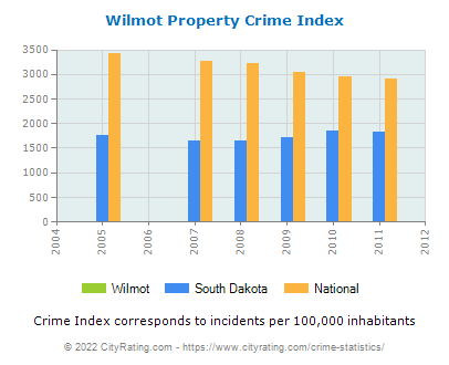 Wilmot Property Crime vs. State and National Per Capita