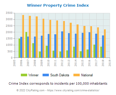 Winner Property Crime vs. State and National Per Capita