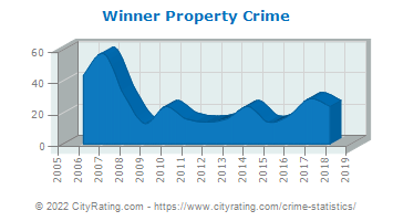 Winner Property Crime