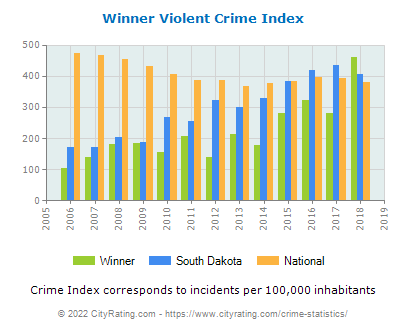 Winner Violent Crime vs. State and National Per Capita