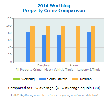 Worthing Property Crime vs. State and National Comparison