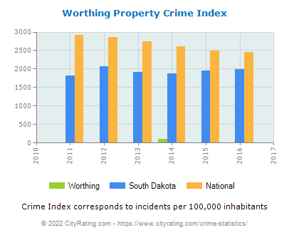 Worthing Property Crime vs. State and National Per Capita