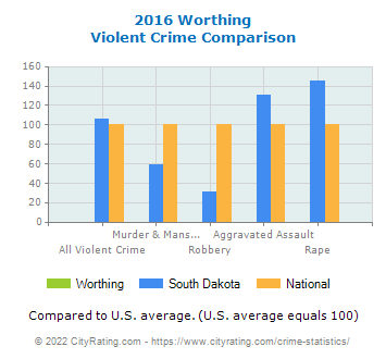 Worthing Violent Crime vs. State and National Comparison