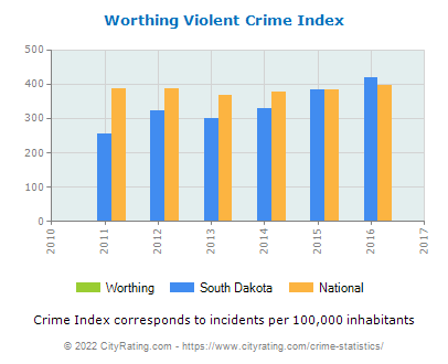 Worthing Violent Crime vs. State and National Per Capita