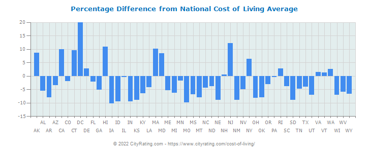 Cost of Living by State Percentage Difference from National Average