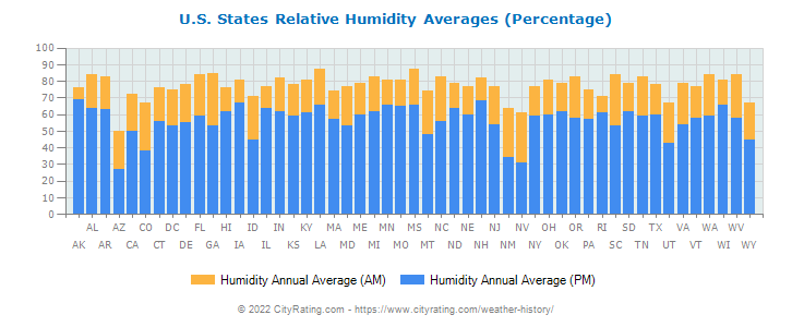 U.S. States Humidity Averages