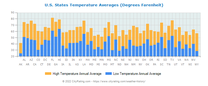 U.S. States Temperature Averages