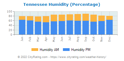 Tennessee Relative Humidity