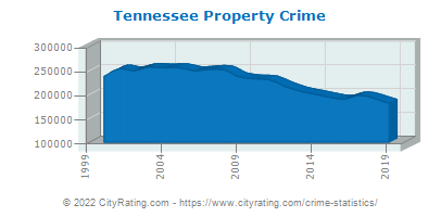 Tennessee Property Crime