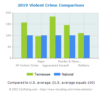 Tennessee Violent Crime vs. National Comparison