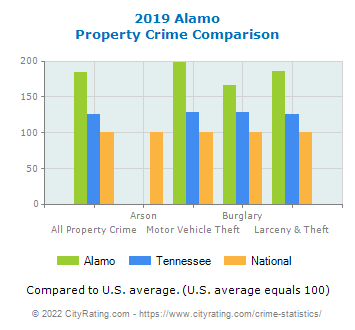 Alamo Property Crime vs. State and National Comparison
