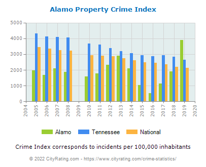 Alamo Property Crime vs. State and National Per Capita
