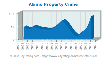 Alamo Property Crime