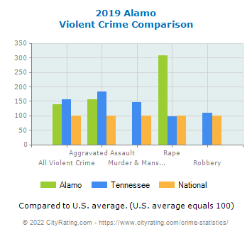 Alamo Violent Crime vs. State and National Comparison