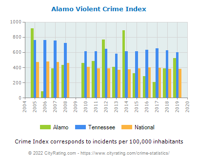 Alamo Violent Crime vs. State and National Per Capita