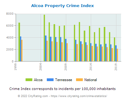 Alcoa Property Crime vs. State and National Per Capita