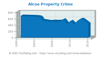 Alcoa Property Crime