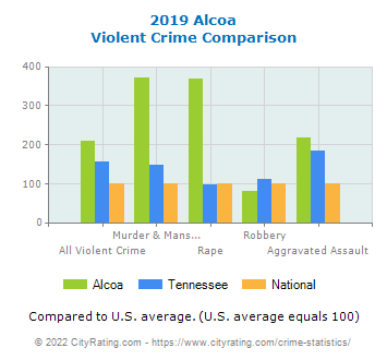 Alcoa Violent Crime vs. State and National Comparison