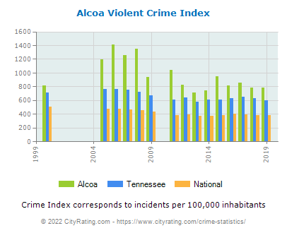 Alcoa Violent Crime vs. State and National Per Capita