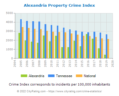 Alexandria Property Crime vs. State and National Per Capita