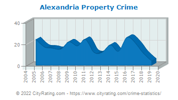 Alexandria Property Crime