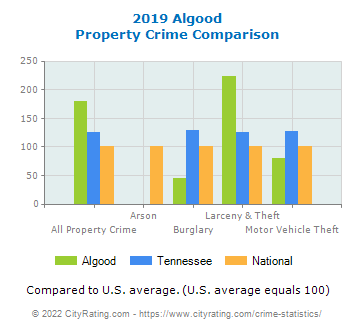 Algood Property Crime vs. State and National Comparison
