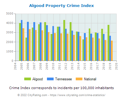 Algood Property Crime vs. State and National Per Capita