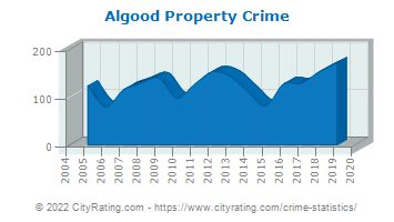 Algood Property Crime
